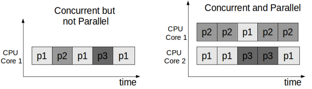 concurrent_vs_parallel