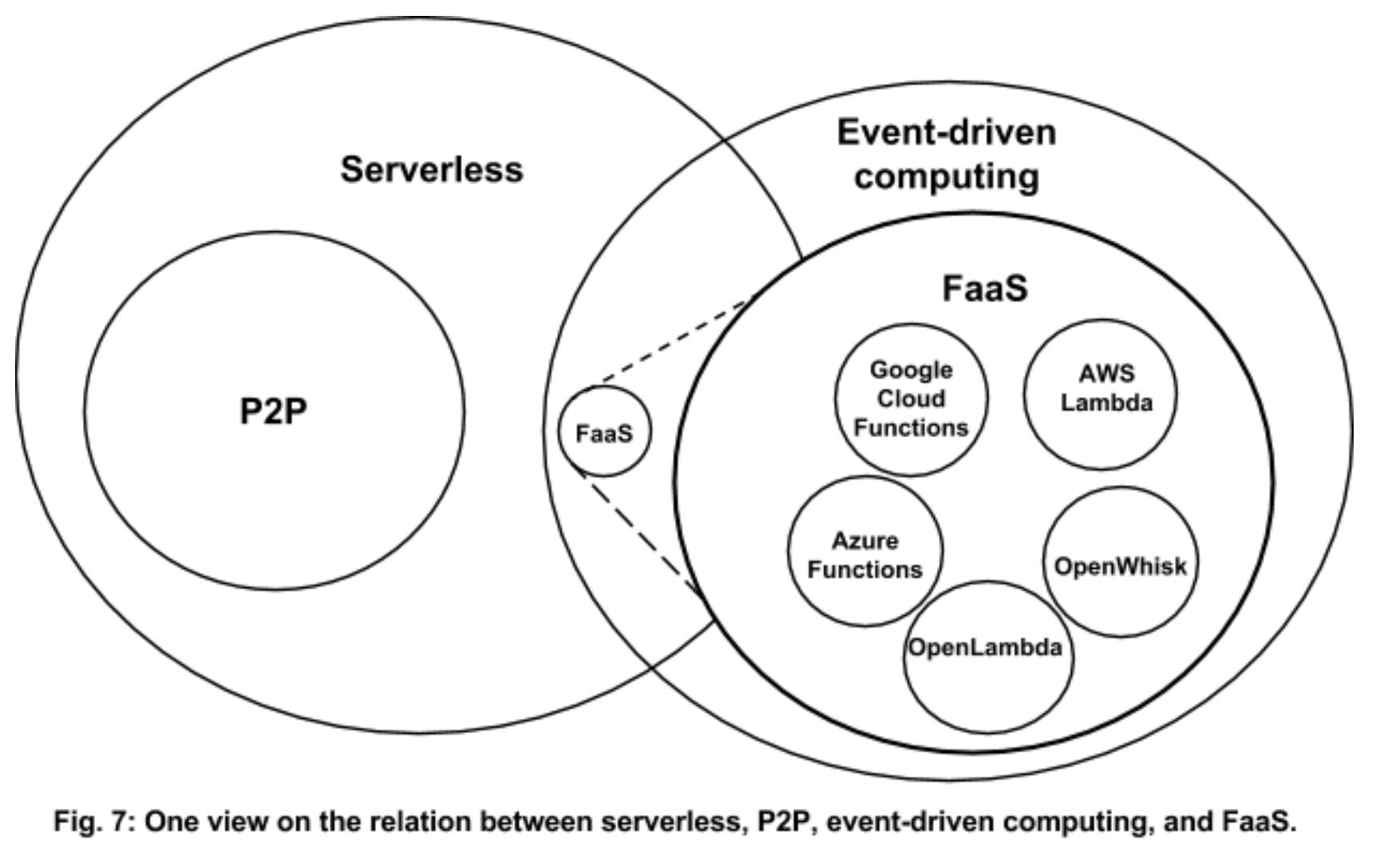 serverless-faas