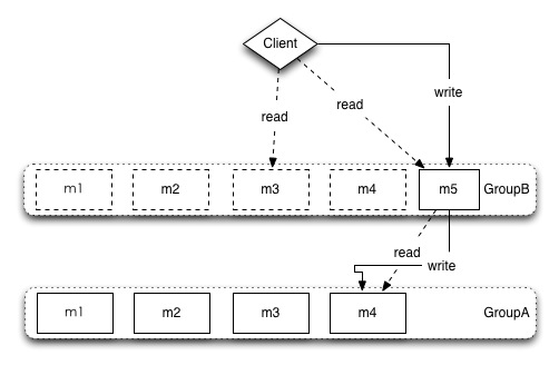 memcached-multi-group